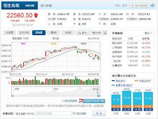 中国株コバンザメ投資 香港ハンセン指数20130305