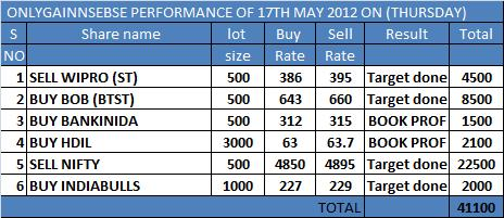 ONLYGAIN PERFORMANCE OF 17TH MAY 2012 ON (THURSDAY)