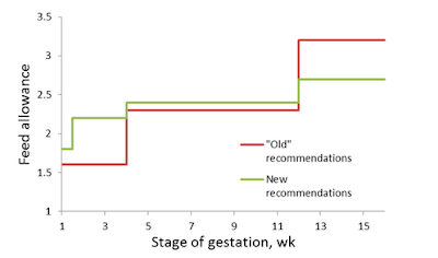 Biểu đồ cho ăn mà tác giả khuyến cáo sử dụng (đường màu xanh)