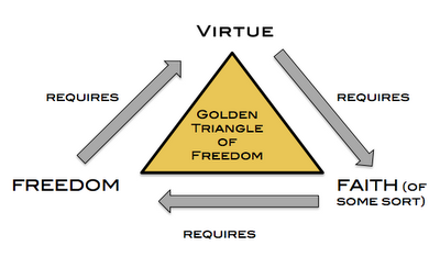 Faith, Virtue, Freedom: The golden triangle of freedom