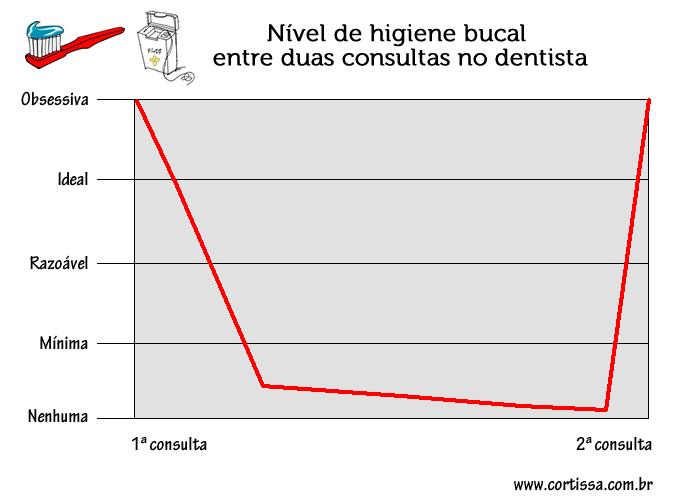 Nível de higiene bucal entre duas consultas no dentista
