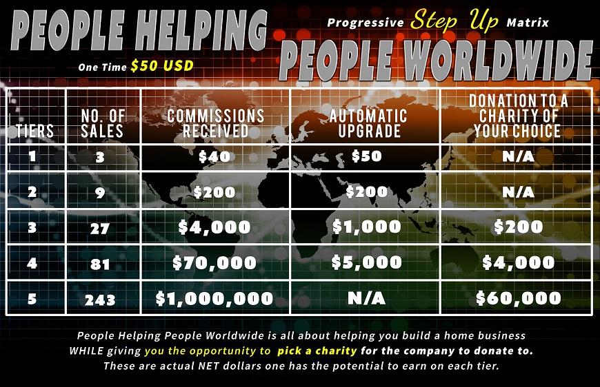 People Helping People Worldwide
