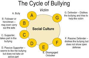 . : blog setting 16 : . pela devida criminalização do bullying , incluindo o cyberbullying : .