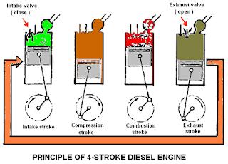 Media Pembelajaran Memelihara Sistem Injeksi Bahan Bakar Diesel