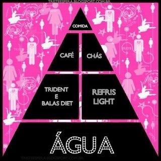 Piramide Alimentar Ana