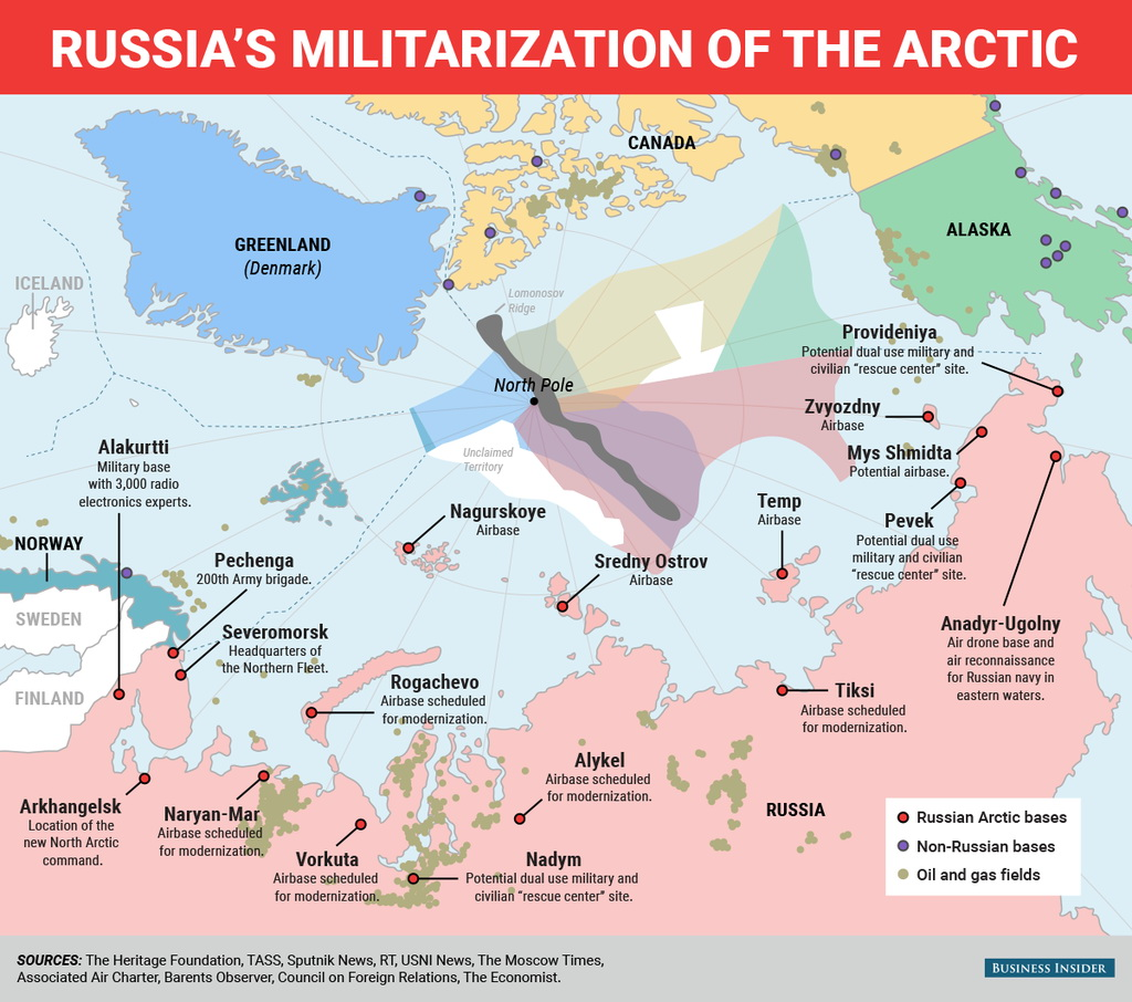 Military situation in the Arctic