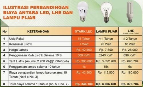 Tabel Perbandingan LED, LHE, dan Lampu Pijar