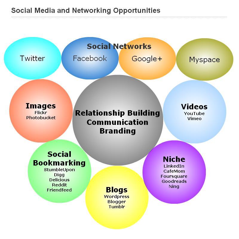 Mom Blogger Buzz  How Are Your Social Media Profiles