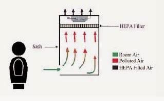 Aliran Udara Biosafety Cabinet Kelas I