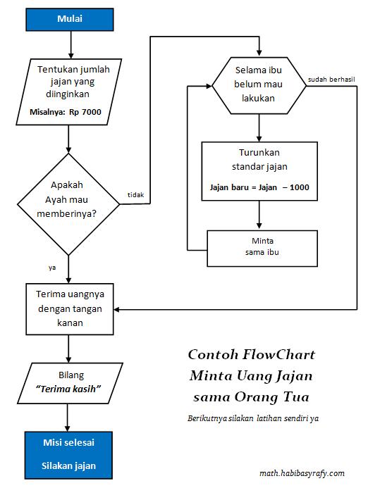 contoh cara membuat flowchart if while and do looping pemrograman pascal