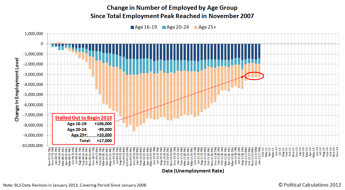 Change in Number of Employed in U.S. from November 2007 through January 2013