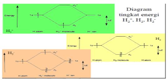 Teori Orbital Molekul Chemistry
