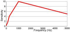 ¿Los fantasmas emiten campos electromagnéticos?-EMF: Medidor de campos electromagnéticos Frequency