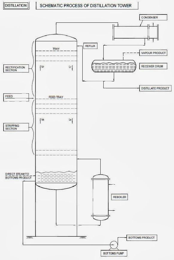 distillation column design Distillation column design the design of a distillation column can be divided into the following steps: 1 specify the degree of separation required: set product specifications.