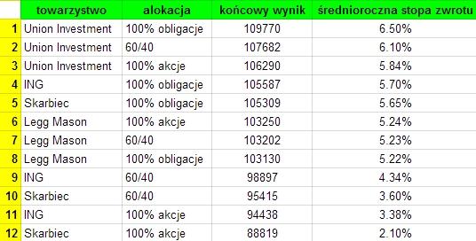 IKE w funduszach inwestycyjnych - wyniki 2004-2014