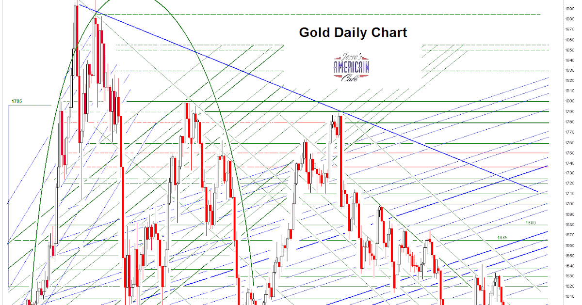 Jesse S Caf 233 Am 233 Ricain Gold Daily And Silver Weekly Charts Goldman Says Sell And So They Do