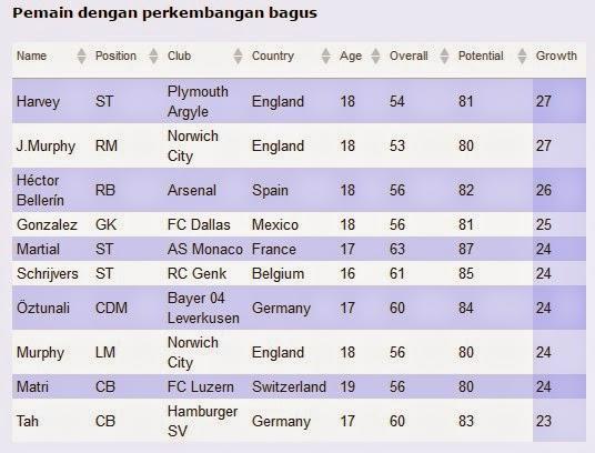 Daftar Pemain Muda Potensial di FIFA 15