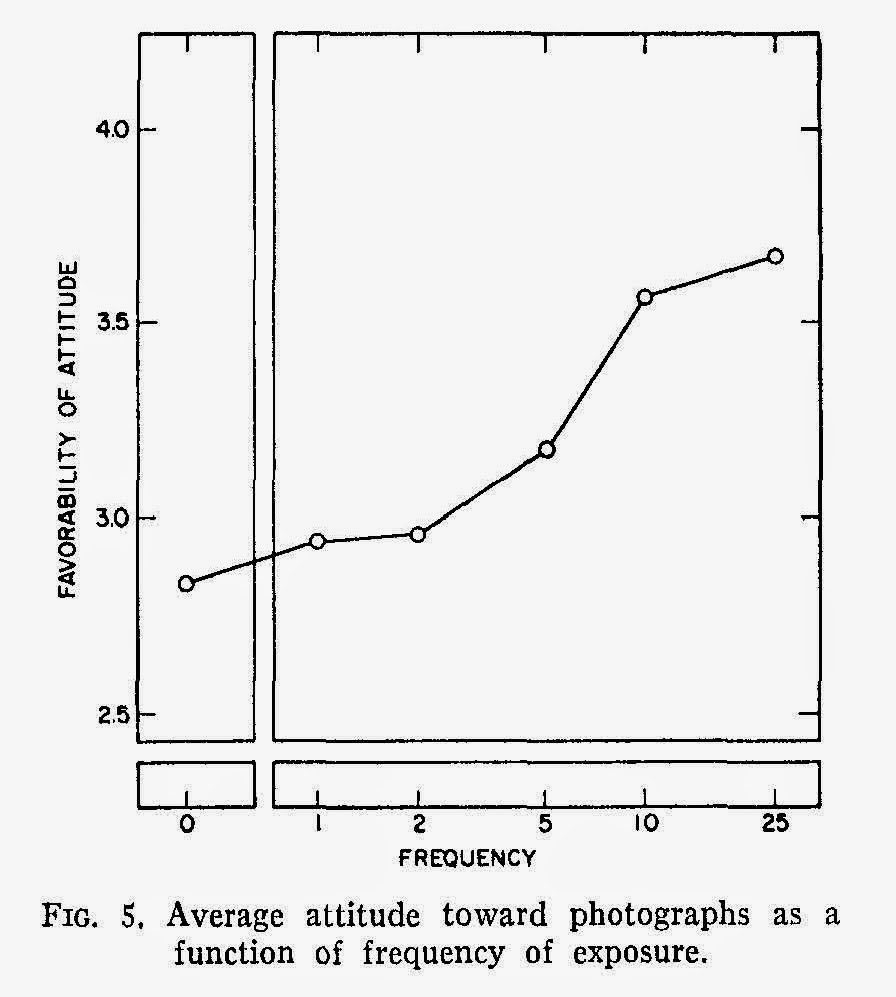 the impact of mere exposure effect Paper in both experiments, as predicted by the hypothesis, mere-exposure  effects were found for class a stimuli, whose cultural prevalence is determined.