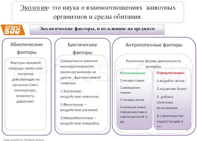 Экологические факторы и их влияние на организм - информационный плакат