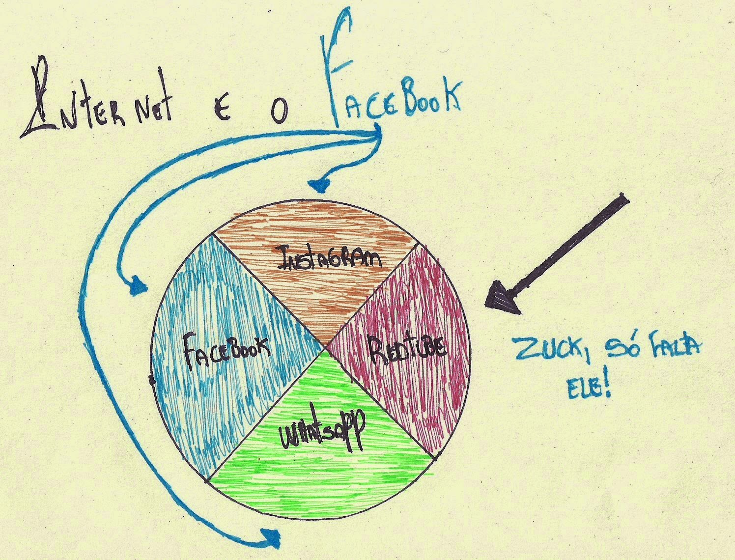 internet e o facebook