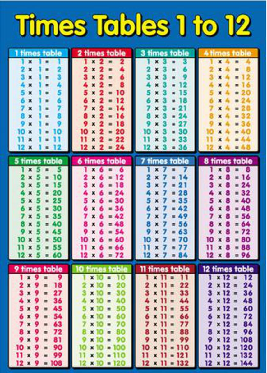 Multiplication Times Table Chart 1-12