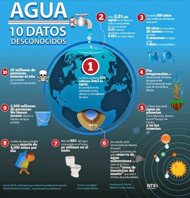 http://www.altonivel.com.mx/41627-10-datos-que-no-sabes-sobre-el-agua.html