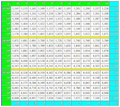 Таблица Брадиса тангенсы котангенсы. tg ctg четырехзначная таблица Брадиса бесплатно. Математика для блондинок.
