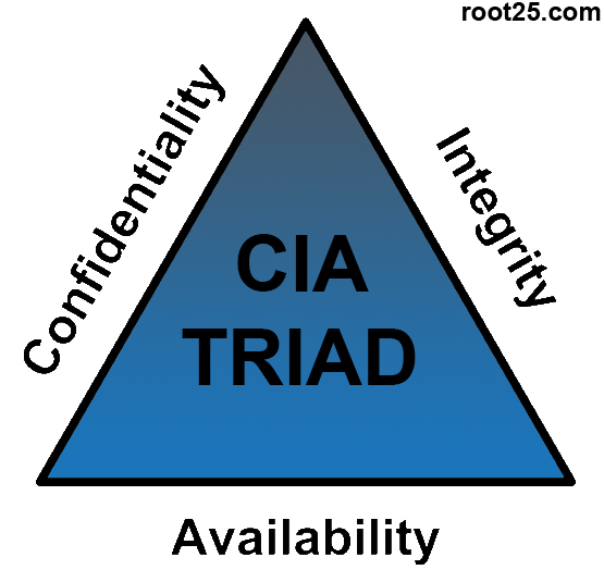 network security cia root25 all about security;: Information Security Key Principles ...