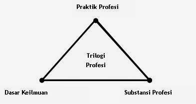 TRILOGI PROFESI KONSELING