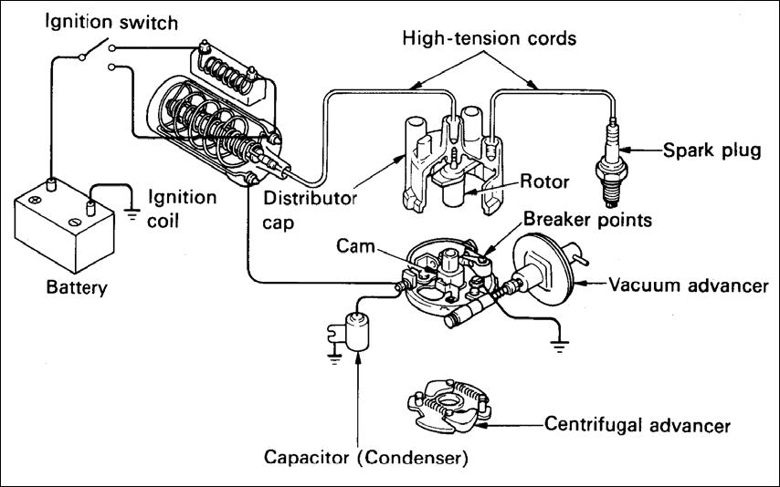 Gambar 1. Sistem Pengapian dengan Coil Pengapian Konvensional