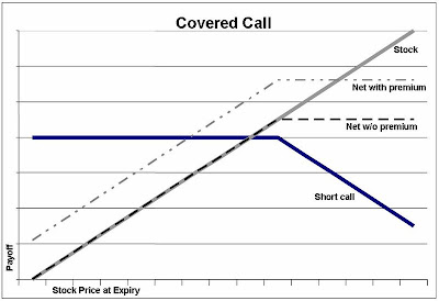 Stock price rises are an underlying assumption of covered calls