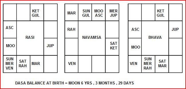 Dr Vijay Mallya A Complete Horoscope Study