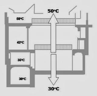Storia dell architettura climatica clima caldo e secco for Piani di una casa bungalow storia