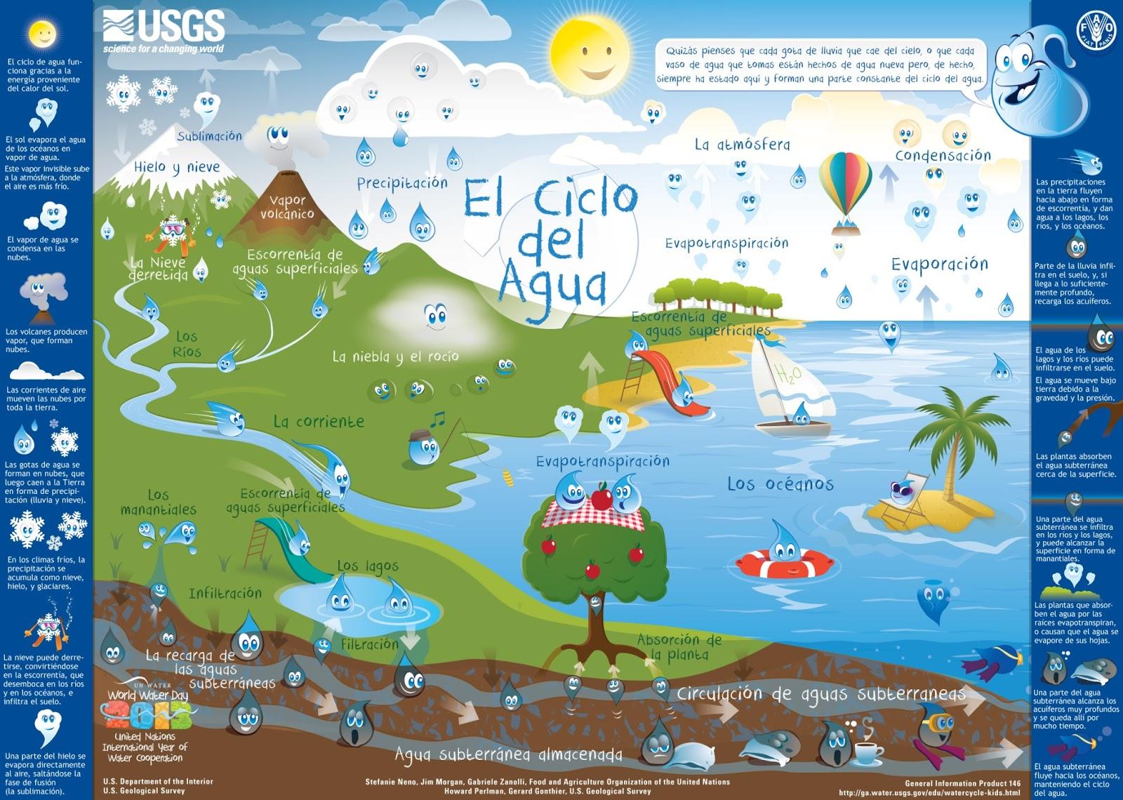 El Tema De La Celebración Del Día Mundial Agua 2013 Es