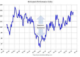 Restaurant Performance Index increased in April