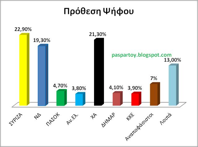 Δημοσκόπηση Ανατροπής όλου του πολιτικού σκηνικόυ...Η Χρυσή Αυγή στο 21,3%!!!