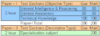 SSC Prasar Bharati Exam Pattern