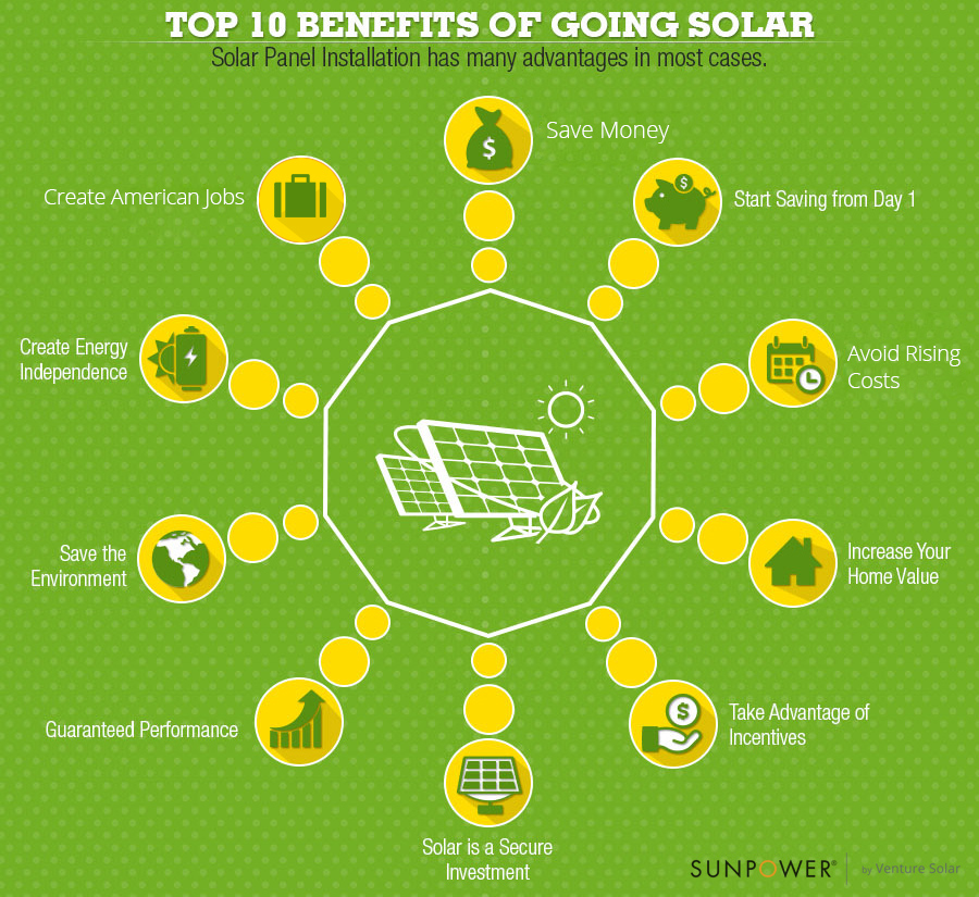 Clean air watch guest post check it out top 10 benefits Benefits of going solar