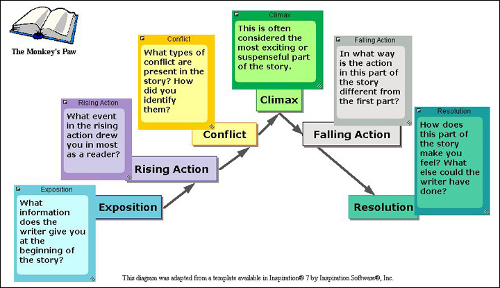 an analysis of the elements of storytelling Tinctively associated with literary analysis and criticism the same story elements may ac of prevailing cultural conventions surrounding storytelling.