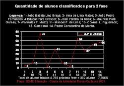 Obesidade Infantil em Maracaju/MS 2009