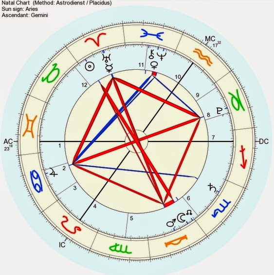 mapa astral, mapa natal, mapa zodiaco