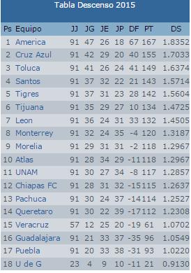 Descenso Futbol Mexicano 2015 | Search Results | Calendar 2015