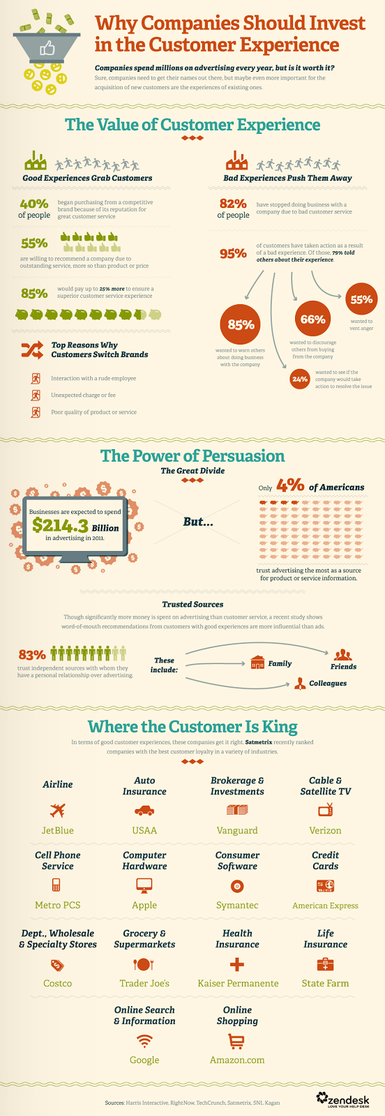 http://www.business2community.com/customer-experience/customer-experience-important-advertising-infographic-0726258#!q7VC8