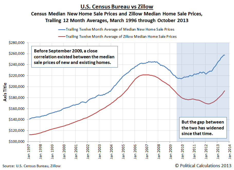 U.S. Census Bureau vs Zillow: Census Median New Home Sale Prices and Zillow Median Home Sale Prices, Trailing 12 Month Averages, March 1996 through October 2013