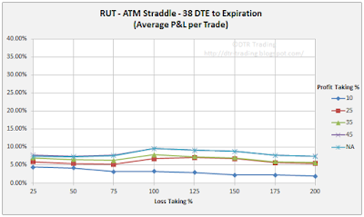 38 DTE RUT Short Straddle Summary Normalized Percent P&L Per Trade Graph