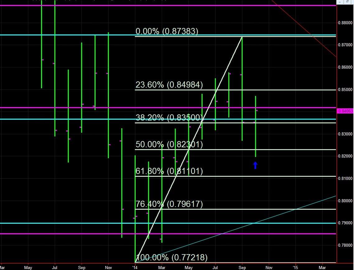 B forex trading