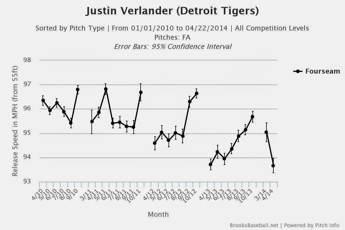Justin Verlander pitching velocity pitchfx