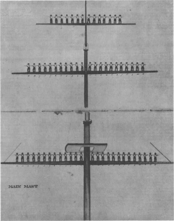 Yards of the USS Columbus.