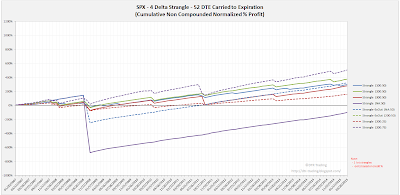 Short Options Strangle Equity Curves SPX 52 DTE 4 Delta Risk:Reward Exits