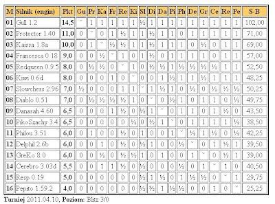 Jurek Chess Ranking (JCR) - Page 4 4liga10.4.2011